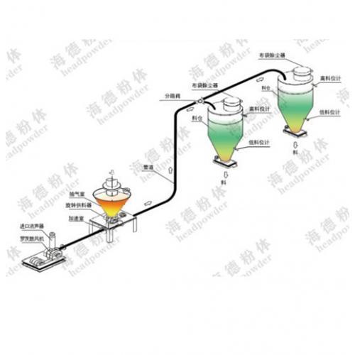 气力输送厂家 垂直输送管